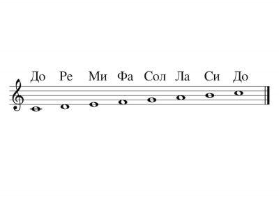 Музикални Ноти До, Ре, Ми, Фа, Сол, Ла, Си, До