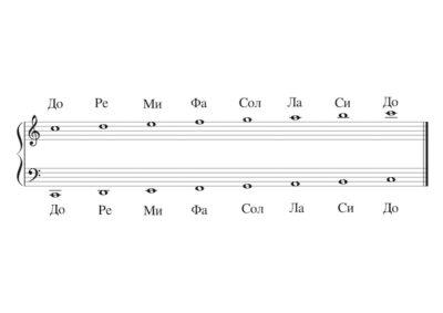 8noteseach 5.Сол Ключ-До на втора-До на трета, Фа Ключ-До на голяма-До на малка