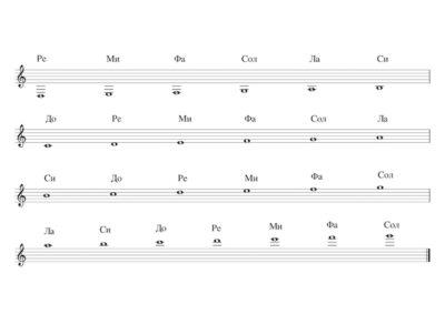 Whole Notes G Clef All Notes 6.Сол Ключ-Ре на малка-Сол на трета октава